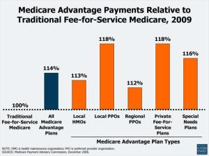 2C_Medicare_Advantage_Payments_Relative_to_Traditional_Fee_for_Service_Medicare_2009